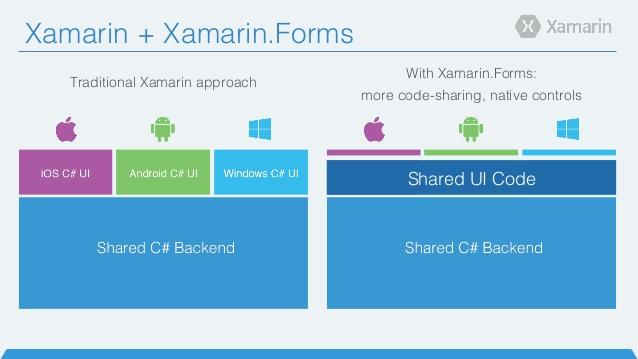 Cross Platform Applications using Visual Studio